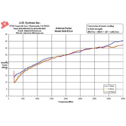 Логопериодическая антенна A. H. Systems SAS-512-4