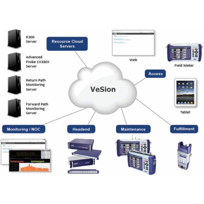 Системная платформа VeSion