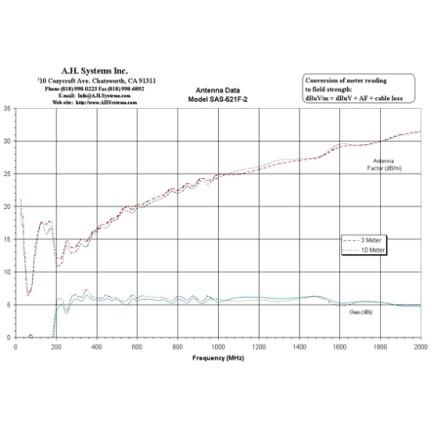 Билогопериодическая антенна A. H. Systems  SAS-521F-2