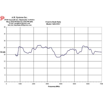 Логопериодическая антенна A. H. Systems SAS-519-7