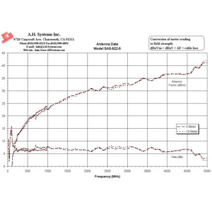 Билогопериодическая антенна A. H. Systems SAS-522-5