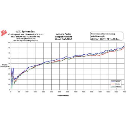 Билогопериодическая антенна A. H. Systems SAS-521-7
