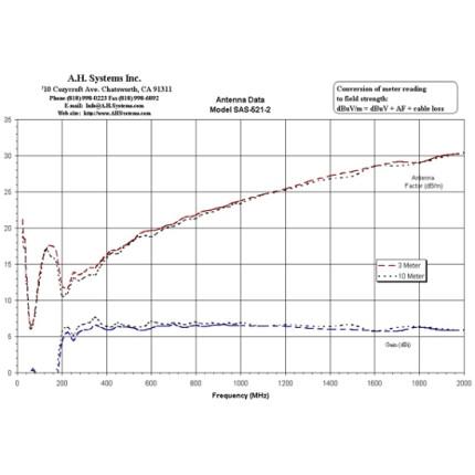 Билогопериодическая антенна A. H. Systems SAS-521F-4
