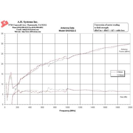 Билогопериодическая антенна A. H. Systems SAS-522-2